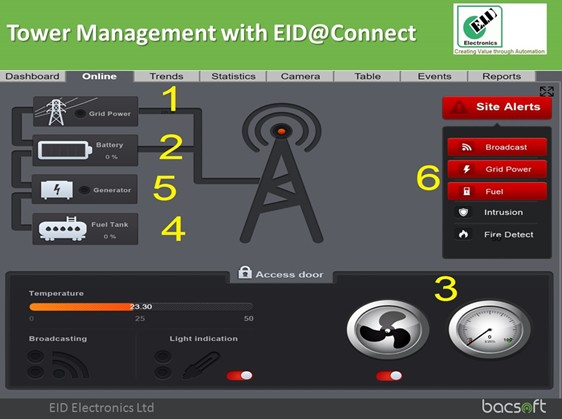 EID Electronics